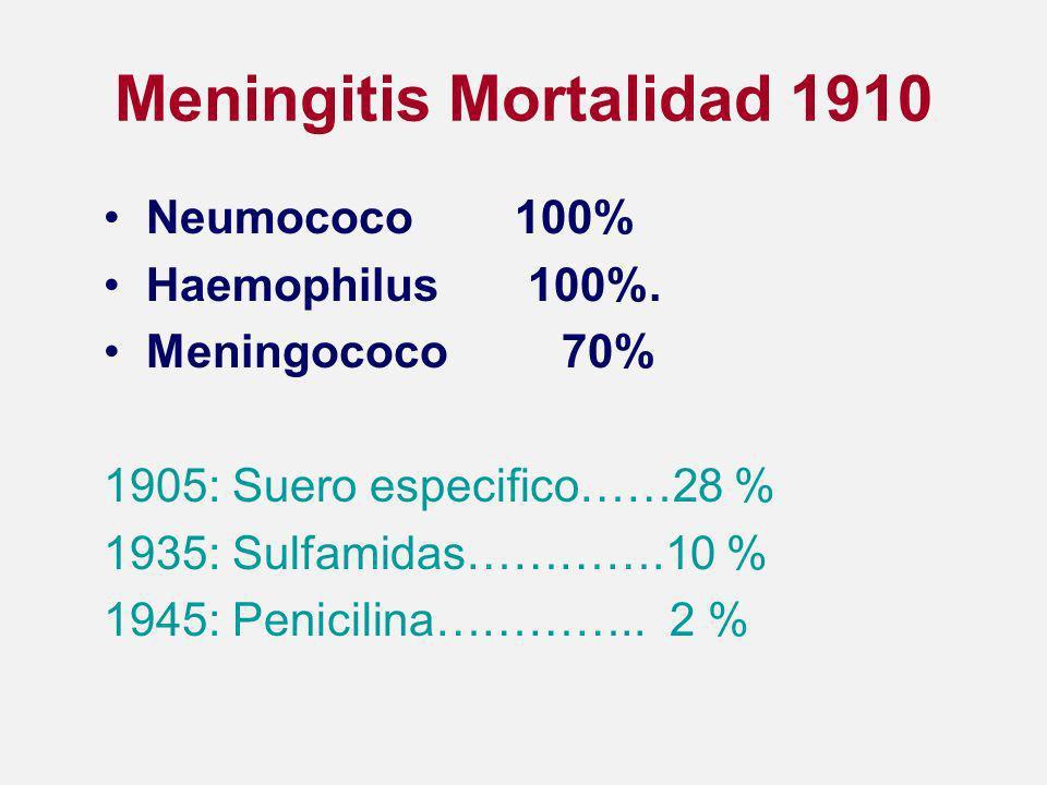 Meningitis Mortalidad 1910 Neumococo 100% Haemophilus 100%.