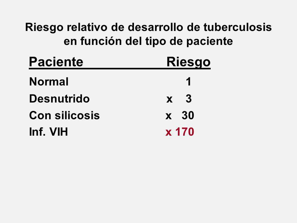Riesgo relativo de desarrollo de tuberculosis en función del tipo de paciente PacienteRiesgo Normal 1 Desnutridox 3 Con silicosis x 30 Inf.