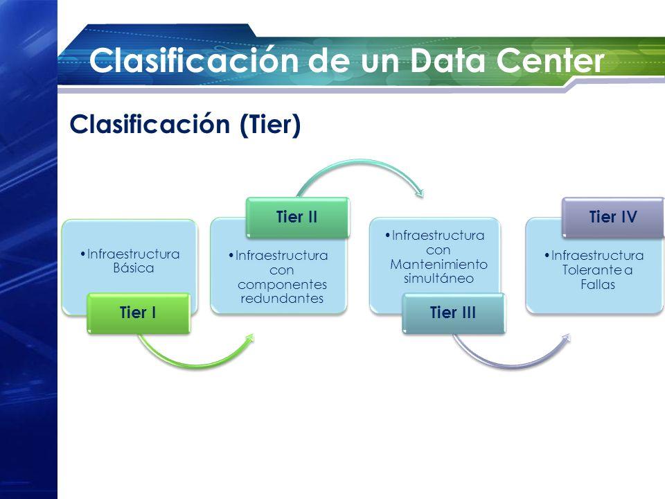 Clasificación de un Data Center Infraestructura Básica Tier I Infraestructura con componentes redundantes Tier II Infraestructura con Mantenimiento si