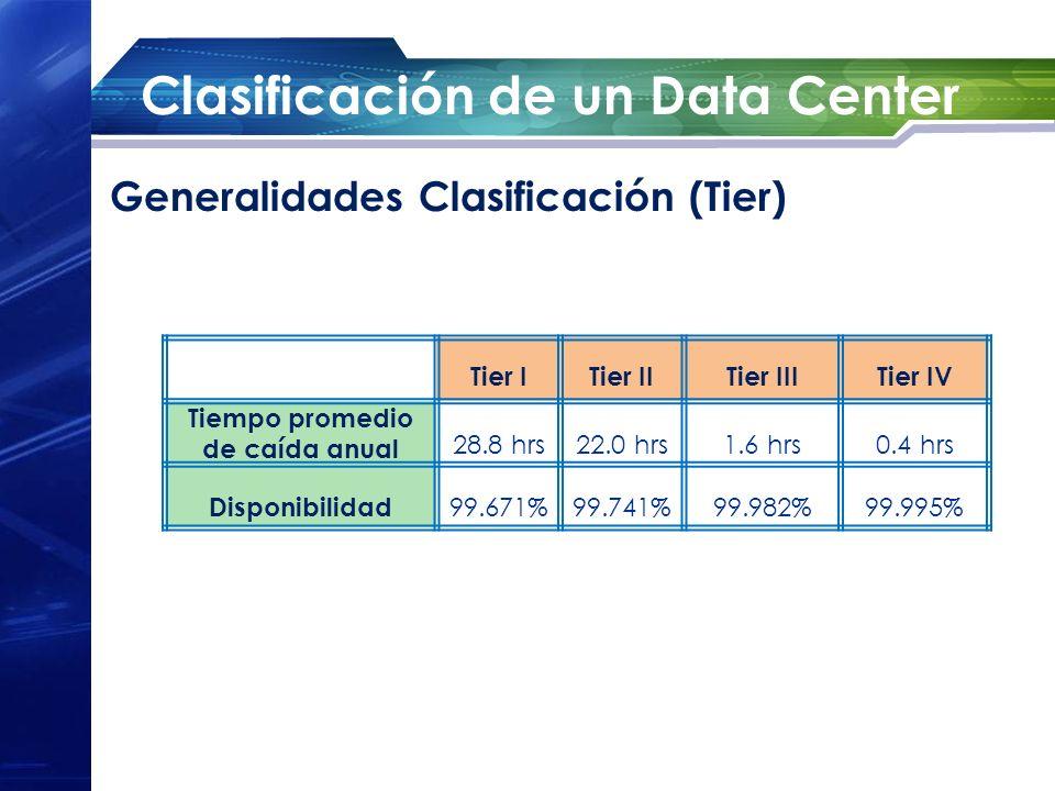 Clasificación de un Data Center Generalidades Clasificación (Tier) Tier ITier IITier IIITier IV Tiempo promedio de caída anual 28.8 hrs22.0 hrs1.6 hrs