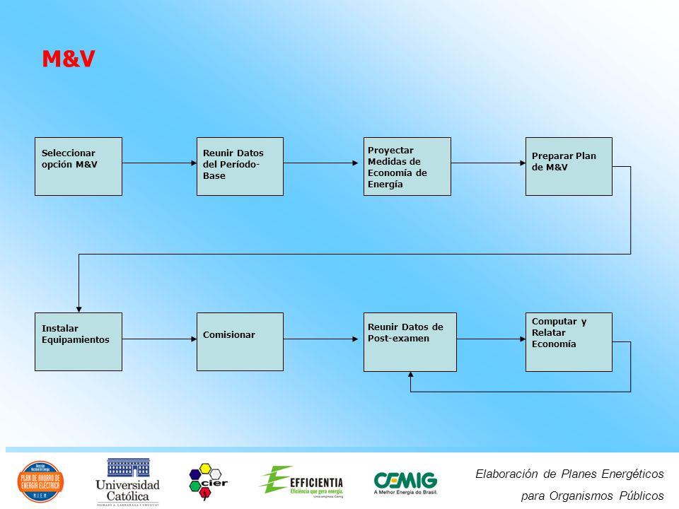 Elaboración de Planes Energéticos para Organismos Públicos M&V Seleccionar opción M&V Reunir Datos del Período- Base Proyectar Medidas de Economía de Energía Preparar Plan de M&V Instalar Equipamientos Comisionar Reunir Datos de Post-examen Computar y Relatar Economía