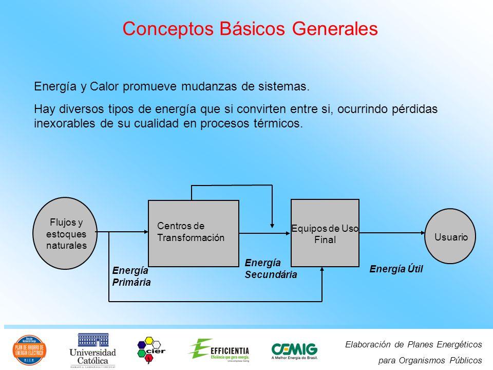 Elaboración de Planes Energéticos para Organismos Públicos Conceptos Básicos Generales Energía y Calor promueve mudanzas de sistemas.