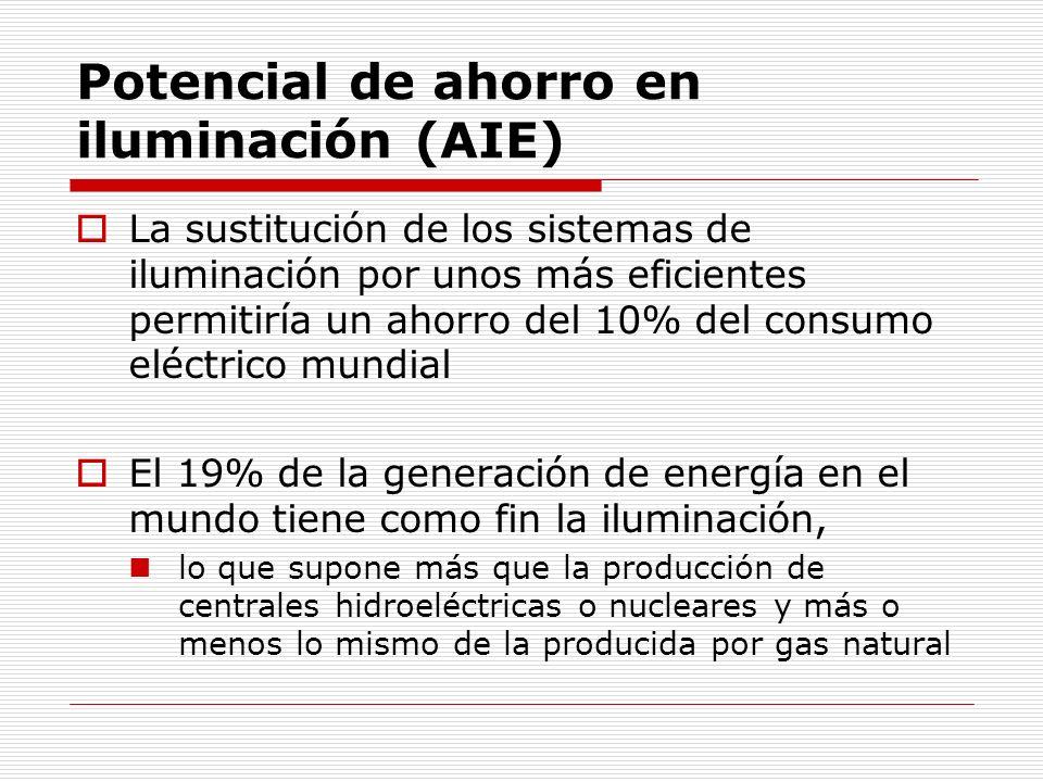 Existen barreras al ahorro de energía Falta de información Altos costos de transacción Alto riesgo percibido (técnico y financiero) Distorsiones de precios Incentivos dispares