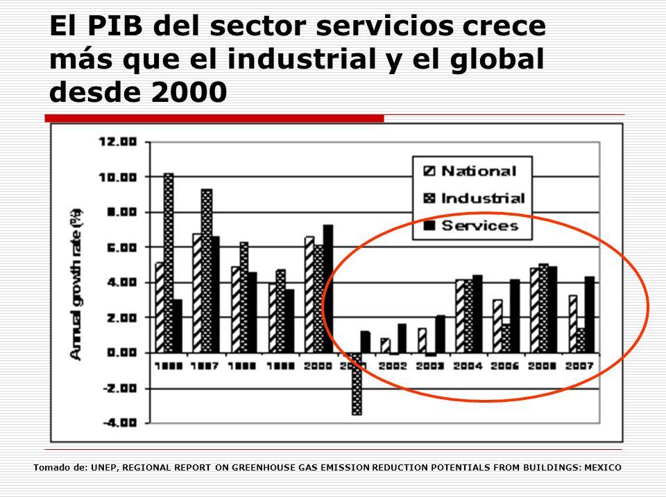 Es creciente la importancia del consumo de energía para el confort en México Se han ido ampliando las necesidades, las dimensiones y el contexto de los espacios donde se realizan las actividades económicas.