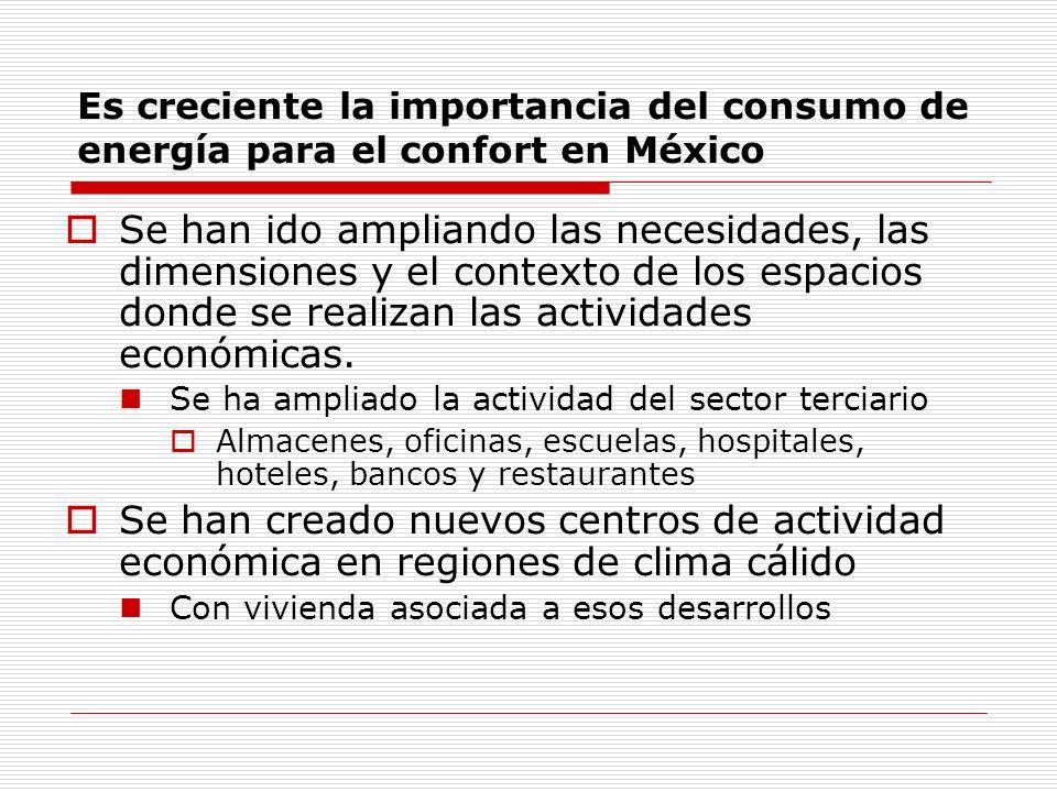 Fracción estimada de la electricidad que es usada para confort en el sector residencial de México