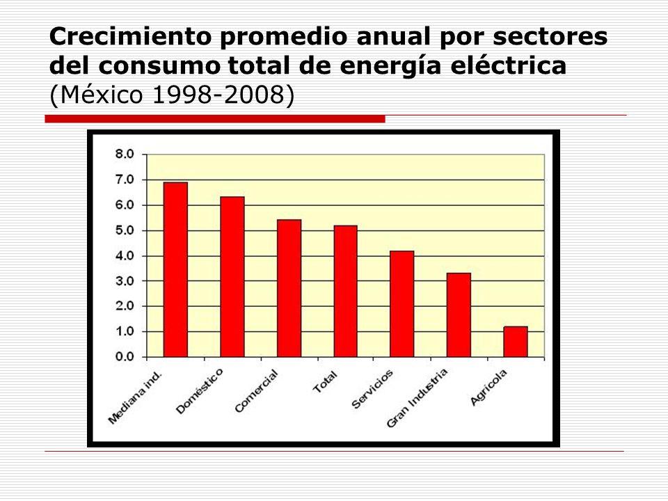 Consumo 1995-2005 y proyección 2006- 2015 de consumo de energía en el sector comercial o de servicios