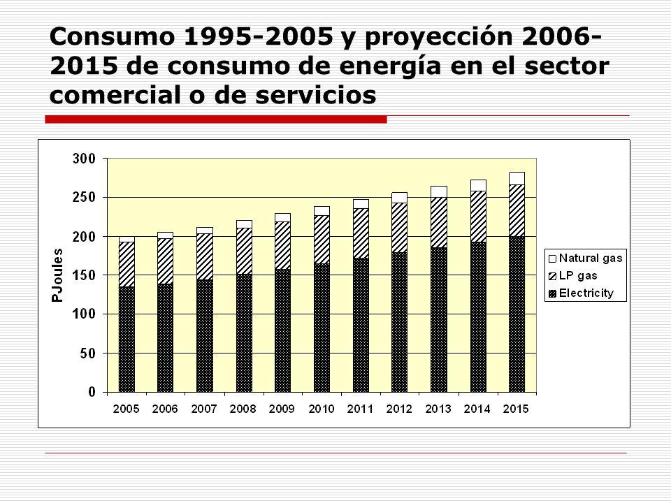 Evolución estimada de emisiones por edificios a 2050 Tomado de: UNEP, REGIONAL REPORT ON GREENHOUSE GAS EMISSION REDUCTION POTENTIALS FROM BUILDINGS: MEXICO