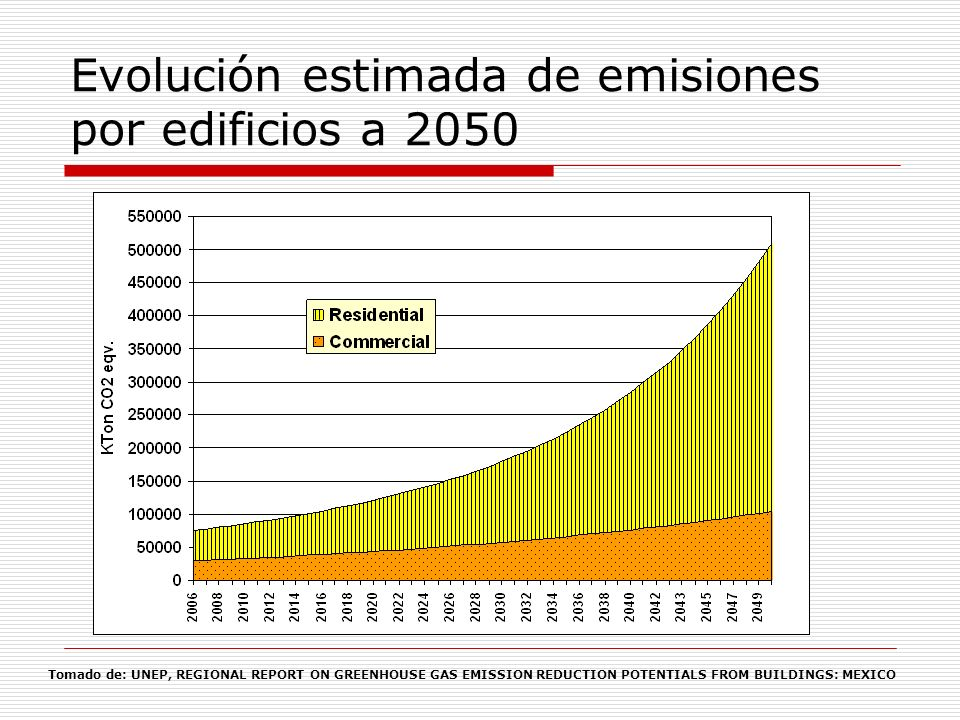 Evolución estimada de emisiones por edificios a 2050 Tomado de: UNEP, REGIONAL REPORT ON GREENHOUSE GAS EMISSION REDUCTION POTENTIALS FROM BUILDINGS:
