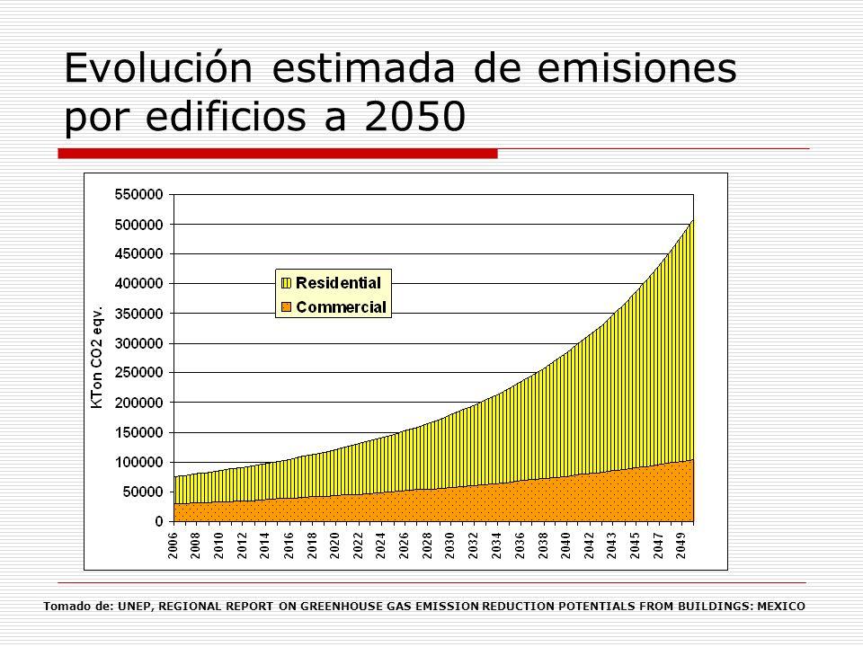 Evolución estimada de emisiones del sector residencial a 2050 Tomado de: UNEP, REGIONAL REPORT ON GREENHOUSE GAS EMISSION REDUCTION POTENTIALS FROM BUILDINGS: MEXICO