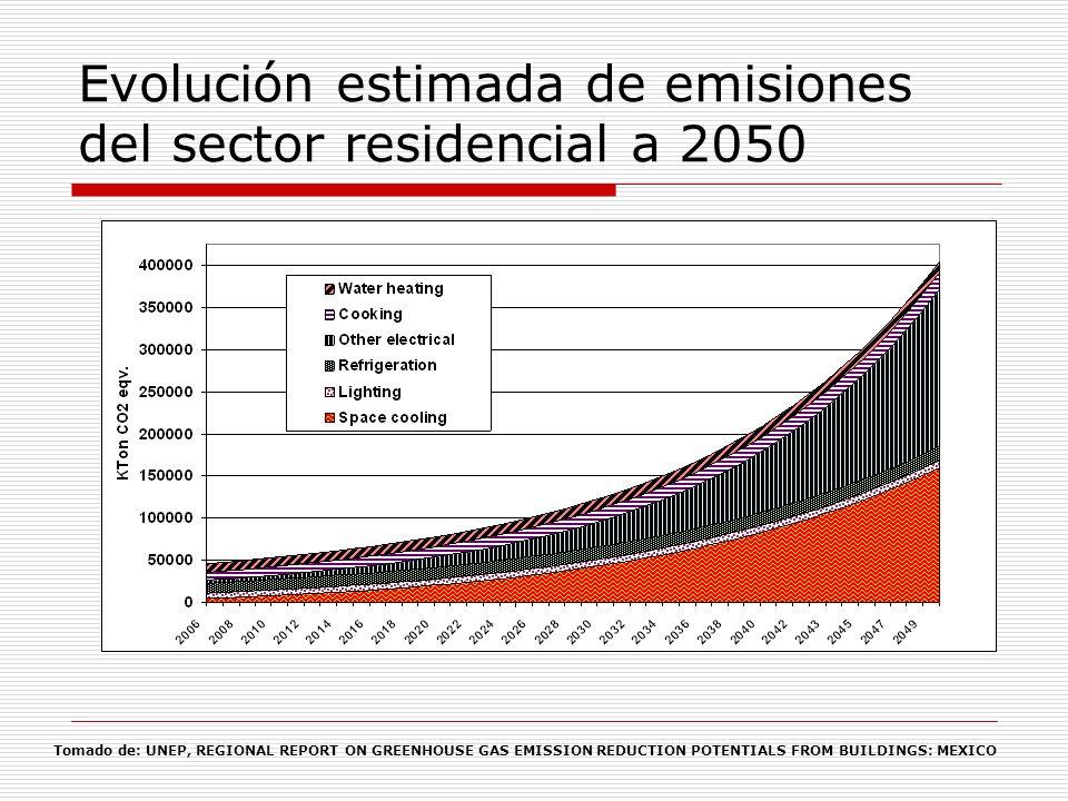 Estimados de evolución de consumo de electricidad por usos finales en el sector residencial