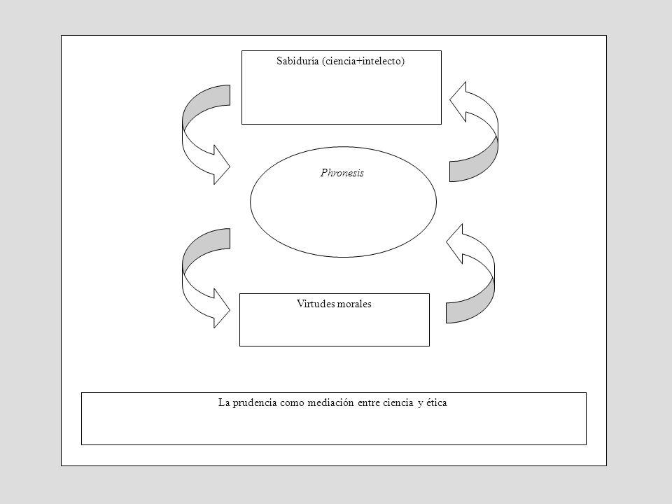 Phronesis Virtudes morales Sabiduría (ciencia+intelecto) La prudencia como mediación entre ciencia y ética