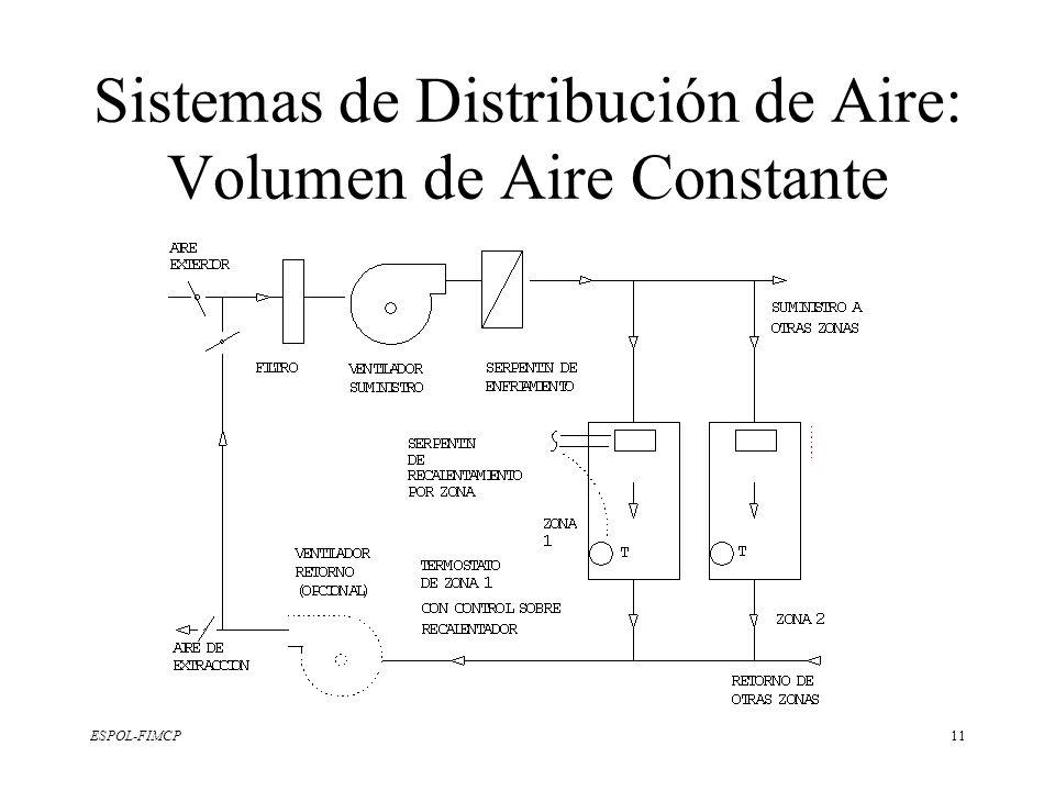 ESPOL-FIMCP11 Sistemas de Distribución de Aire: Volumen de Aire Constante