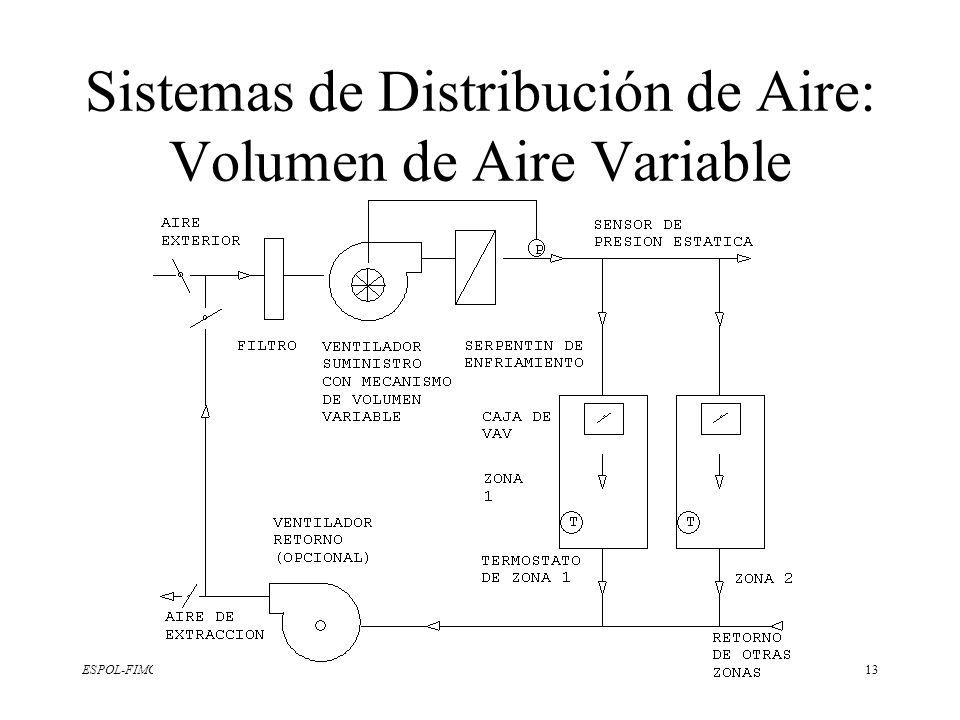 ESPOL-FIMCP13 Sistemas de Distribución de Aire: Volumen de Aire Variable