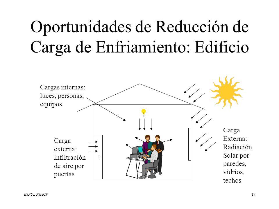 ESPOL-FIMCP17 Oportunidades de Reducción de Carga de Enfriamiento: Edificio Carga Externa: Radiación Solar por paredes, vidrios, techos Carga externa: