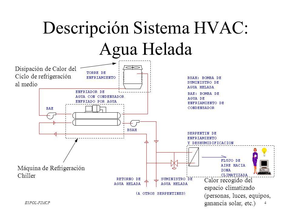 ESPOL-FIMCP4 Descripción Sistema HVAC: Agua Helada Máquina de Refrigeración Chiller Disipación de Calor del Ciclo de refrigeración al medio Calor reco