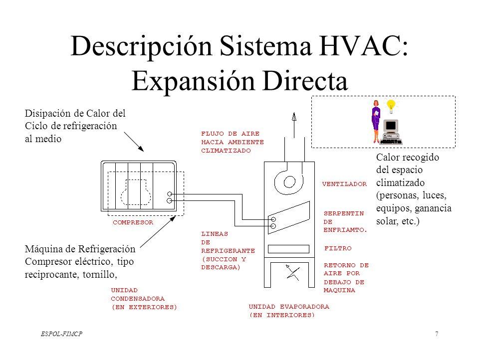 ESPOL-FIMCP7 Descripción Sistema HVAC: Expansión Directa Máquina de Refrigeración Compresor eléctrico, tipo reciprocante, tornillo, Disipación de Calo