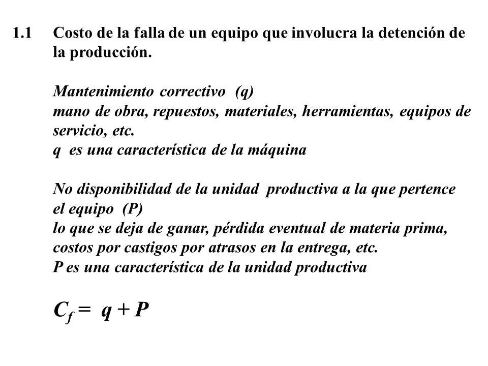 1.1Costo de la falla de un equipo que involucra la detención de la producción. Mantenimiento correctivo (q) mano de obra, repuestos, materiales, herra