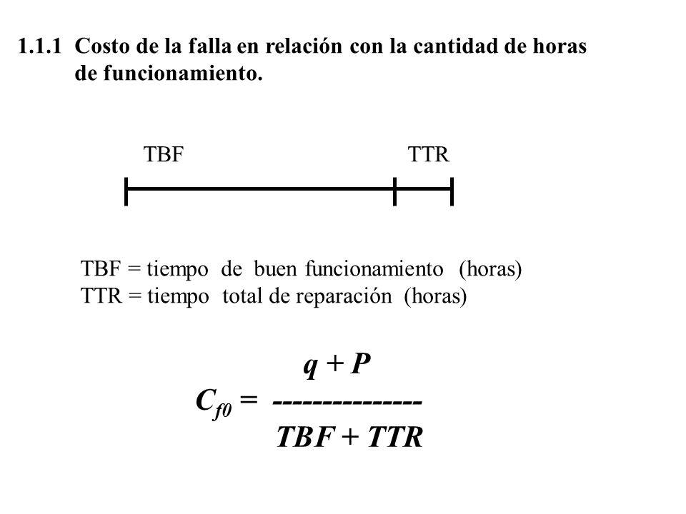 1.1.1Costo de la falla en relación con la cantidad de horas de funcionamiento. q + P C f0 = --------------- TBF + TTR TBF TTR TBF = tiempo de buen fun