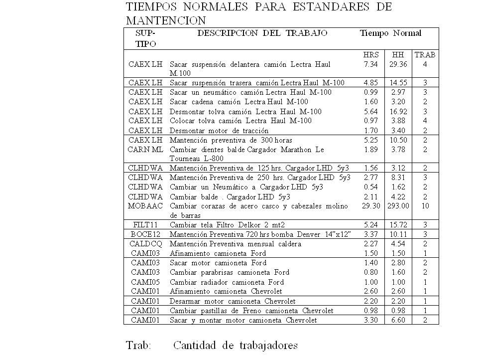 EL EJERCICIO CORRECTO DE LA PLANIFICACION DE LOS TRABAJOS ES QUE NO SE EJECUTE NINGUN TRABAJO SIN UNA PLANIFICACION PREVIA NO TODOS LOS TRABAJOS SE PUEDEN NI DEBEN PLANIFICAR CON UN MISMO NIVEL DE DETALLE SIN EMBARGO: TODOS LOS TRABAJOS DEBEN ESTIMARSE LA ESTIMACION SIRVE PARA: - PROGRAMAR - CONTROLAR LA CARGA DE TRABAJO PENDIENTE -DEFINIR LA DOTACION DE PERSONAL -CONTROLAR LA PRODUCTIVIDAD -REALIZAR EL PRESUPUESTO -CONTROLAR LA CALIDAD DE LA PLANIFICACION -CONOCER LA NECESIDAD DE SOBRETIEMPO Y CONTRATISTAS