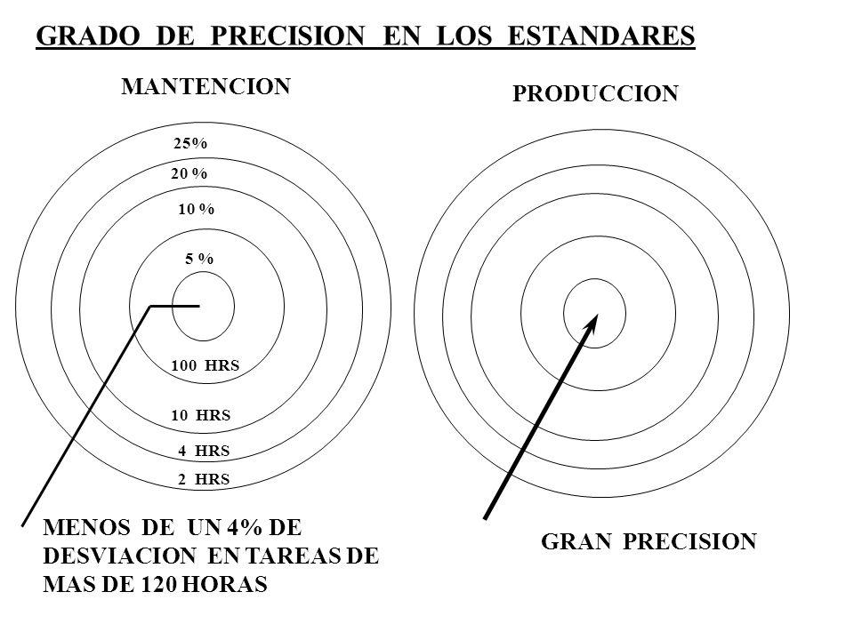 GRADO DE PRECISION EN LOS ESTANDARES MANTENCION PRODUCCION MENOS DE UN 4% DE DESVIACION EN TAREAS DE MAS DE 120 HORAS GRAN PRECISION 25% 20 % 10 % 5 %