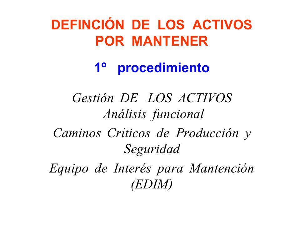 DEFINCIÓN DE LOS ACTIVOS POR MANTENER 1º procedimiento Gestión DE LOS ACTIVOS Análisis funcional Caminos Críticos de Producción y Seguridad Equipo de