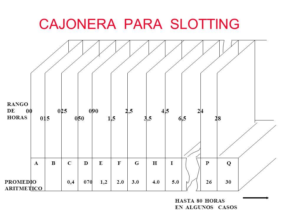 CAJONERA PARA SLOTTING RANGO DE HORAS 00 025 090 2,5 4,5 24 015 050 1,5 3,5 6,5 28 A B C D E F G H I P Q HASTA 80 HORAS EN ALGUNOS CASOS PROMEDIO 0,4