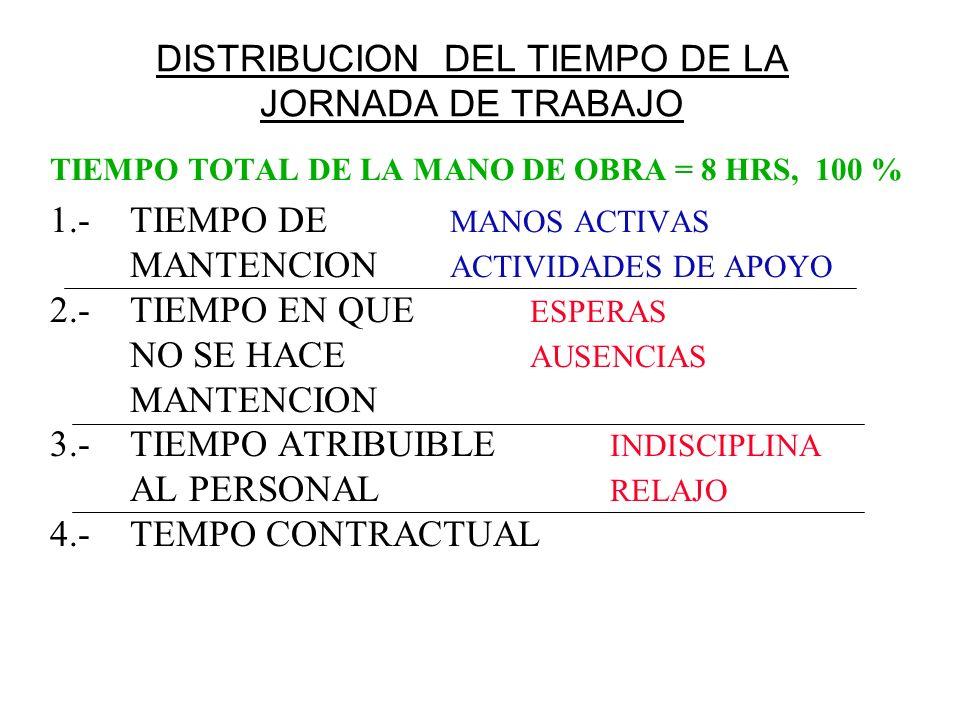 DISTRIBUCION DEL TIEMPO DE LA JORNADA DE TRABAJO TIEMPO TOTAL DE LA MANO DE OBRA = 8 HRS, 100 % 1.-TIEMPO DE MANOS ACTIVAS MANTENCION ACTIVIDADES DE A