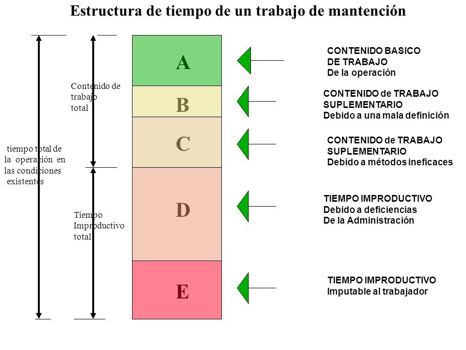 Estructura de tiempo de un trabajo de mantención C B A D E CONTENIDO BASICO DE TRABAJO De la operación CONTENIDO de TRABAJO SUPLEMENTARIO Debido a una