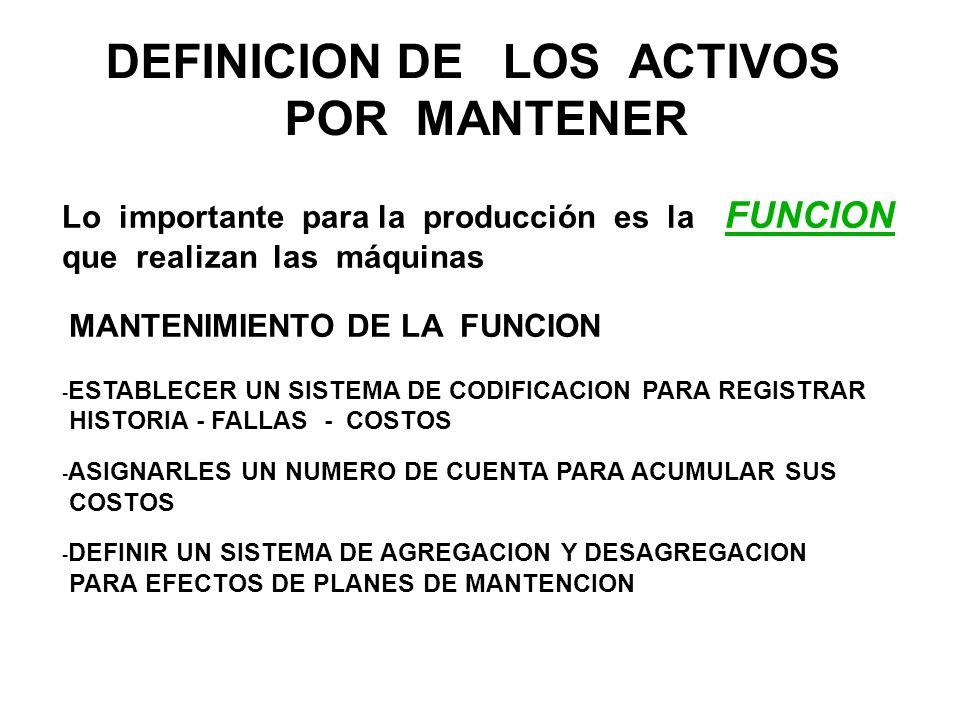 DEFINICION DE LOS ACTIVOS POR MANTENER Lo importante para la producción es la FUNCION que realizan las máquinas MANTENIMIENTO DE LA FUNCION - ESTABLEC