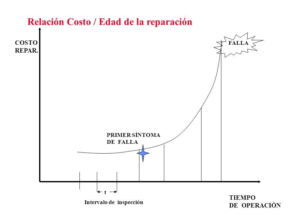 Relación Costo / Edad de la reparación FALLA COSTO REPAR. TIEMPO DE OPERACIÓN PRIMER SÍNTOMA DE FALLA t Intervalo de inspección