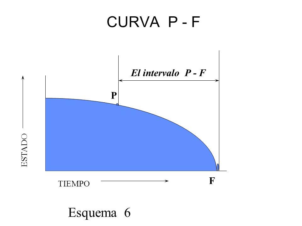 CURVA P - F TIEMPO ESTADO El intervalo P - F Esquema 6 P F