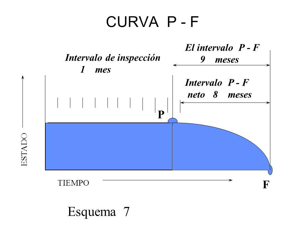 CURVA P - F TIEMPO ESTADO El intervalo P - F 9 meses Esquema 7 P F Intervalo P - F neto 8 meses Intervalo de inspección 1 mes