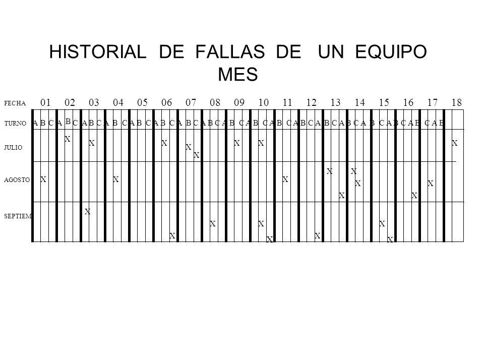 HISTORIAL DE FALLAS DE UN EQUIPO MES ABCA B C A B C A B C A B C A B C A B C A B C A B C A B TURNO 01 02 03 04 05 06 07 08 09 10 11 12 13 14 15 16 17 1
