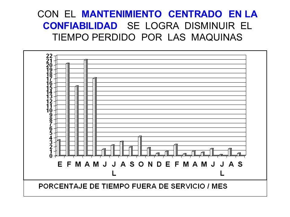CON EL MANTENIMIENTO CENTRADO EN LA CONFIABILIDAD SE LOGRA DISMINUIR EL TIEMPO PERDIDO POR LAS MAQUINAS