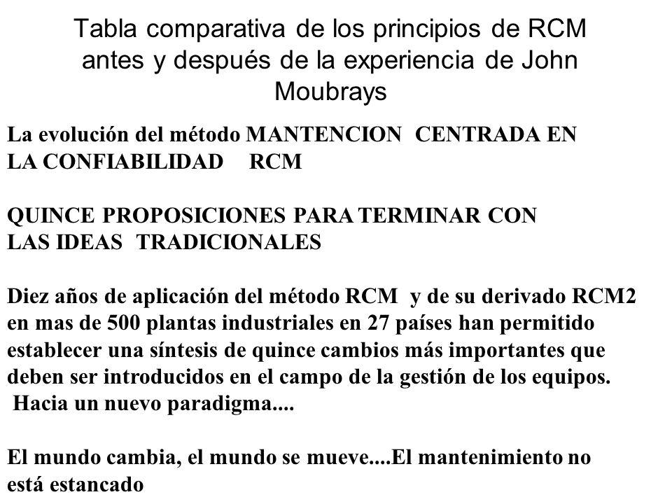Tabla comparativa de los principios de RCM antes y después de la experiencia de John Moubrays La evolución del método MANTENCION CENTRADA EN LA CONFIA