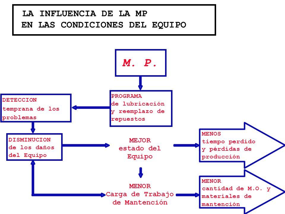 LA INFLUENCIA DE LA MP EN LAS CONDICIONES DEL EQUIPO M. P. DETECCION temprana de los problemas PROGRAMA de lubricación y reemplazo de repuestos DISMIN
