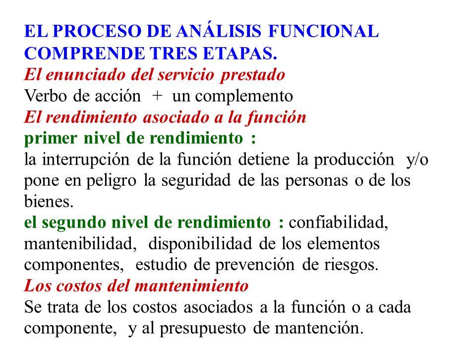 EL PROCESO DE ANÁLISIS FUNCIONAL COMPRENDE TRES ETAPAS. El enunciado del servicio prestado Verbo de acción + un complemento El rendimiento asociado a