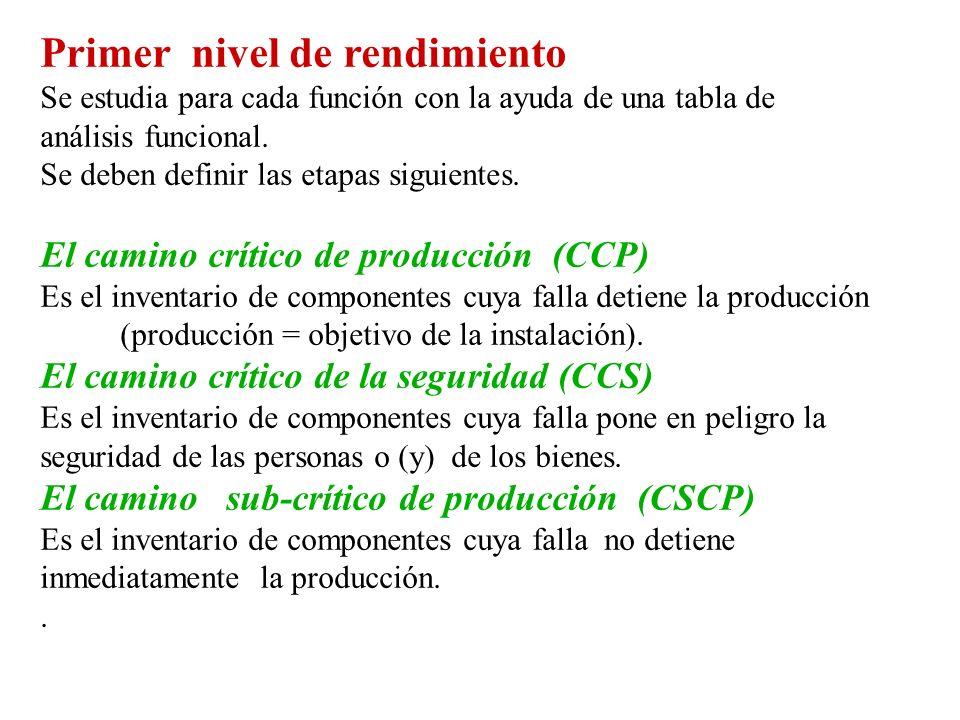 Primer nivel de rendimiento Se estudia para cada función con la ayuda de una tabla de análisis funcional. Se deben definir las etapas siguientes. El c