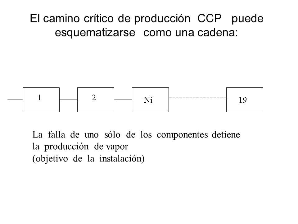 El camino crítico de producción CCP puede esquematizarse como una cadena: 12 Ni19 La falla de uno sólo de los componentes detiene la producción de vap