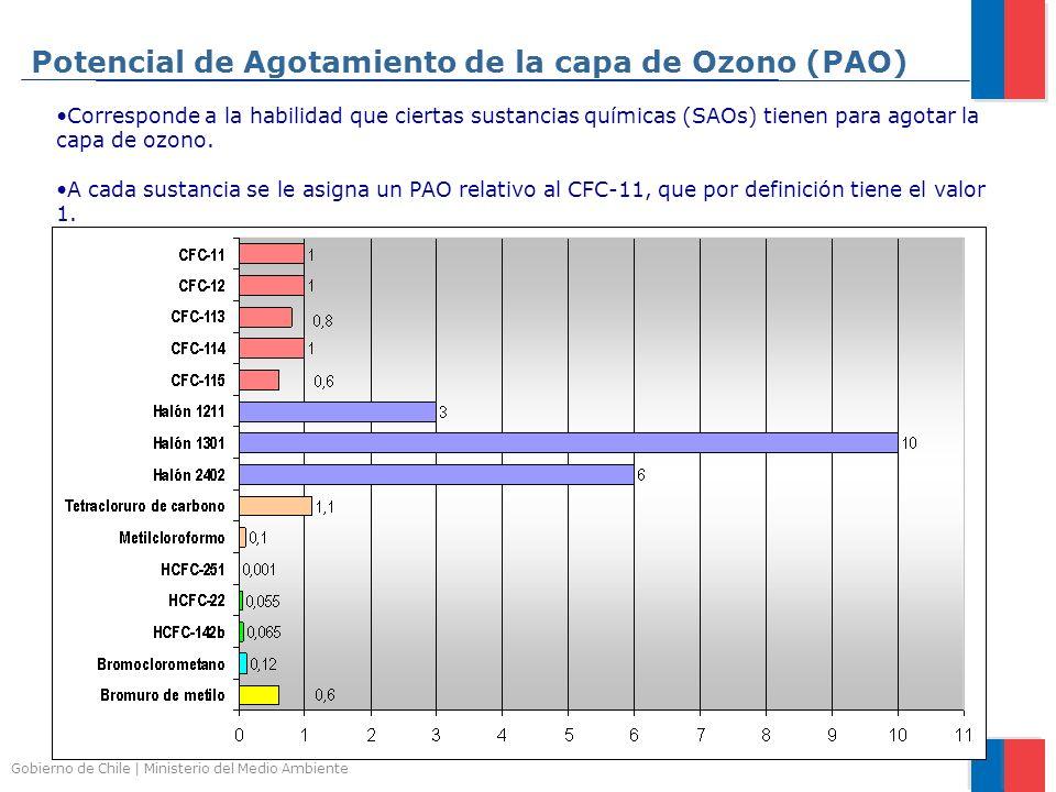 Gobierno de Chile | Ministerio del Medio Ambiente Potencial de Agotamiento de la capa de Ozono (PAO) Corresponde a la habilidad que ciertas sustancias