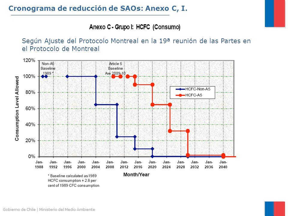 Gobierno de Chile | Ministerio del Medio Ambiente Según Ajuste del Protocolo Montreal en la 19ª reunión de las Partes en el Protocolo de Montreal Cron