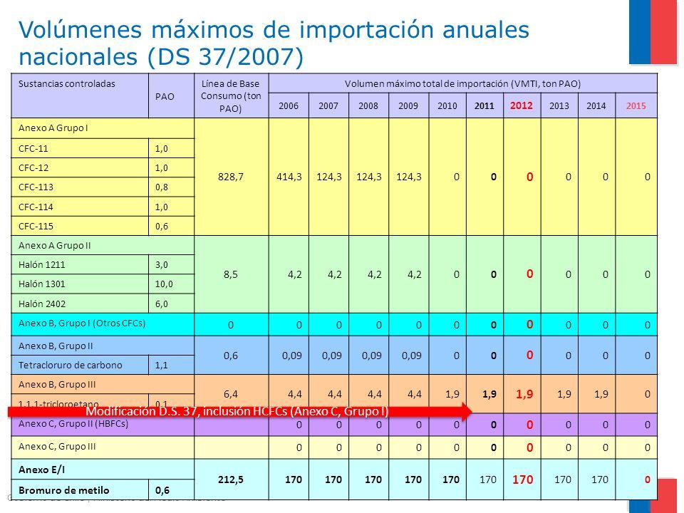 Gobierno de Chile | Ministerio del Medio Ambiente Sustancias controladas PAO Línea de Base Consumo (ton PAO) Volumen máximo total de importación (VMTI