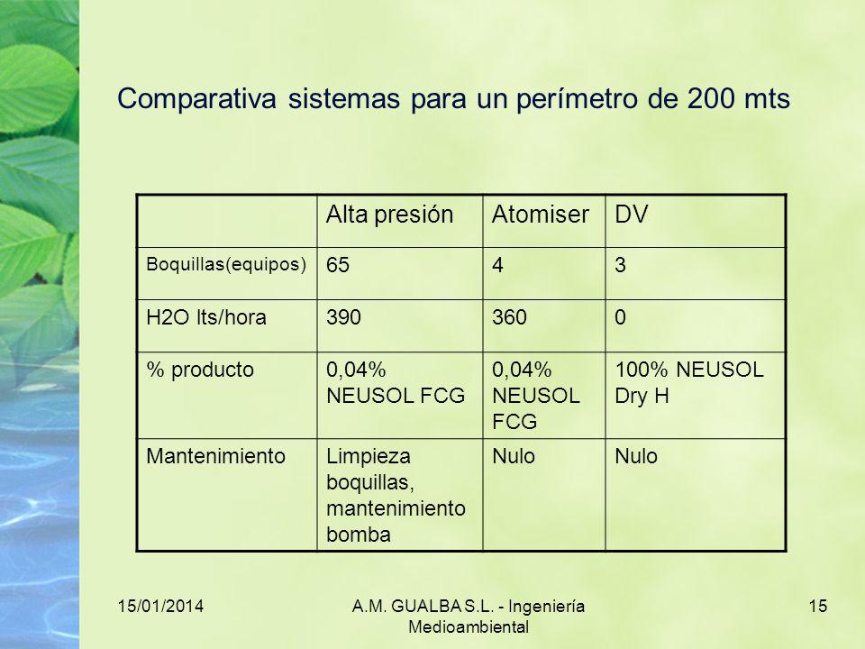 15/01/2014A.M. GUALBA S.L. - Ingeniería Medioambiental 15 Comparativa sistemas para un perímetro de 200 mts Alta presiónAtomiserDV Boquillas(equipos)