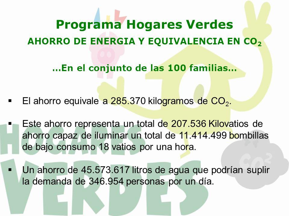 El ahorro equivale a 285.370 kilogramos de CO 2. Este ahorro representa un total de 207.536 Kilovatios de ahorro capaz de iluminar un total de 11.414.