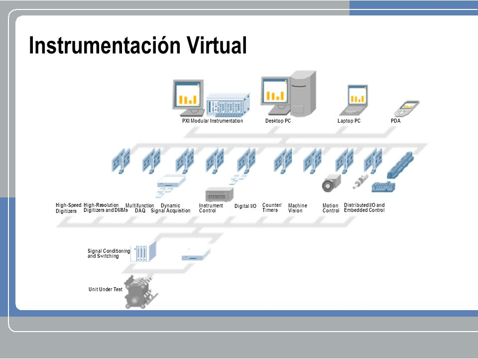 Instrumentación Virtual High-Speed Digitizers High-Resolution Digitizers and DMMs Multifunction DAQ Dynamic Signal Acquisition Digital I/O Instrument Control Counter/ Timers Machine Vision Motion Control Distributed I/O and Embedded Control Laptop PCPDA Desktop PC PXI Modular Instrumentation Signal Conditioning and Switching Unit Under Test