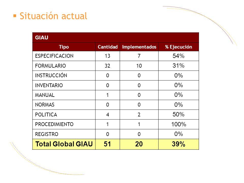 Situación actual GIAU TipoCantidadImplementados% Ejecución ESPECIFICACION137 54% FORMULARIO3210 31% INSTRUCCIÓN00 0% INVENTARIO00 0% MANUAL10 0% NORMA