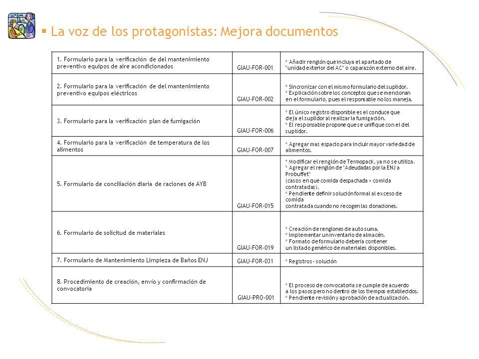 La voz de los protagonistas: Mejora documentos 1. Formulario para la verificación de del mantenimiento preventivo equipos de aire acondicionados GIAU-