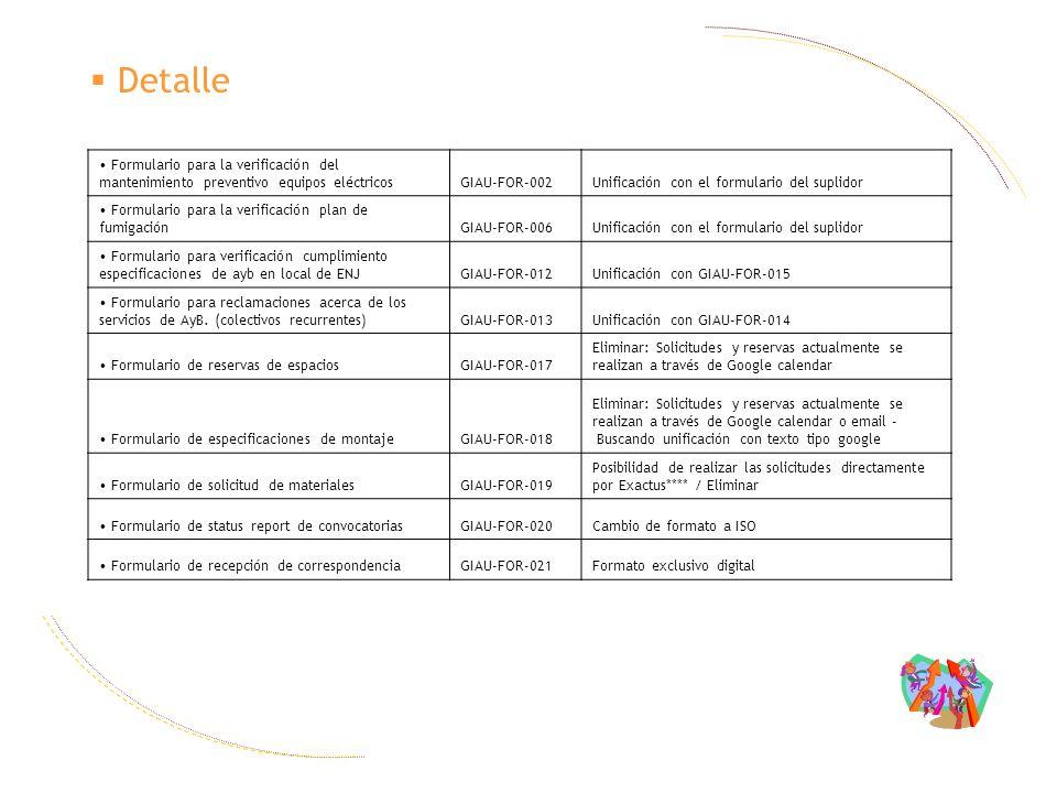 Canales de difusión Definición de Objetivos: Canales de difusión 1.Presentación de Radiografía a Gestor GIAU, Dirección y empleados GIAU.
