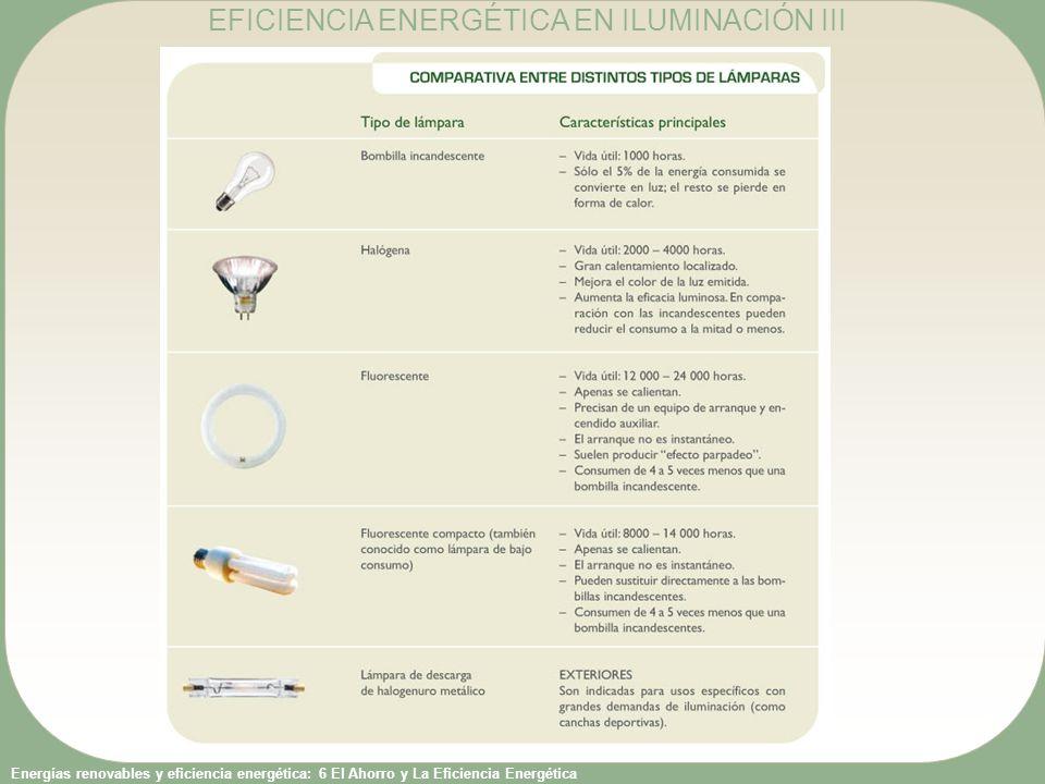Energías renovables y eficiencia energética: 6 El Ahorro y La Eficiencia Energética ¿Cuánto puedo ahorrar sustituyendo bombillas.