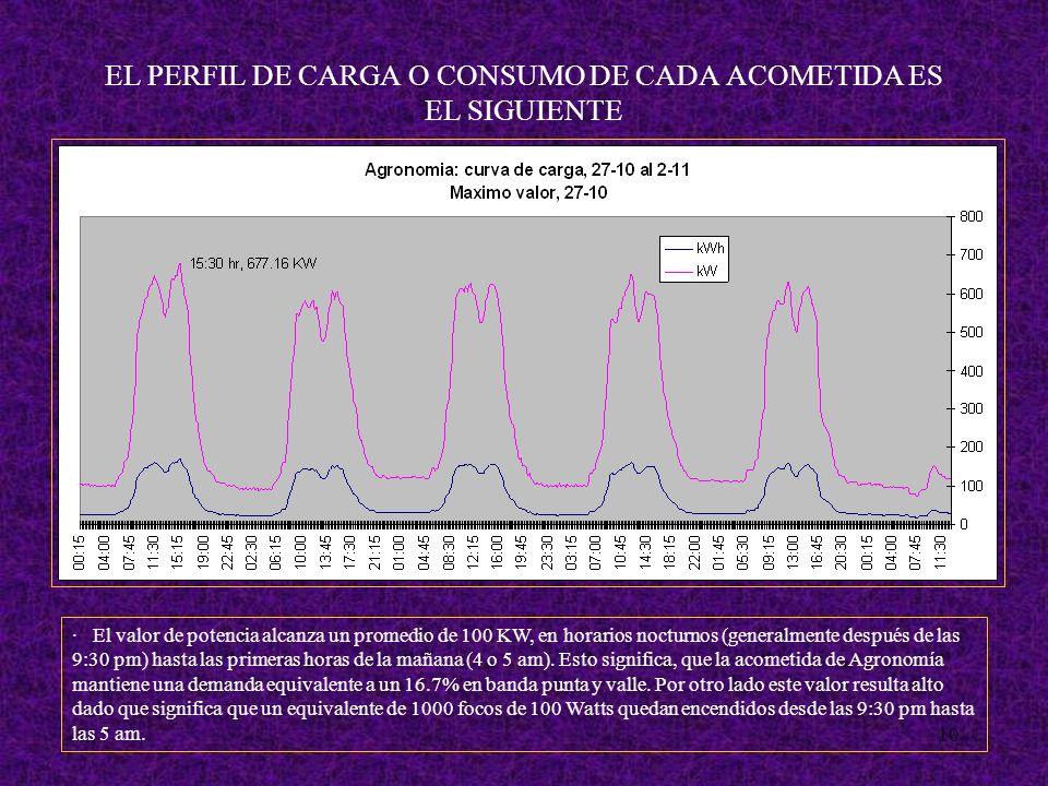10 EL PERFIL DE CARGA O CONSUMO DE CADA ACOMETIDA ES EL SIGUIENTE · El valor de potencia alcanza un promedio de 100 KW, en horarios nocturnos (generalmente después de las 9:30 pm) hasta las primeras horas de la mañana (4 o 5 am).